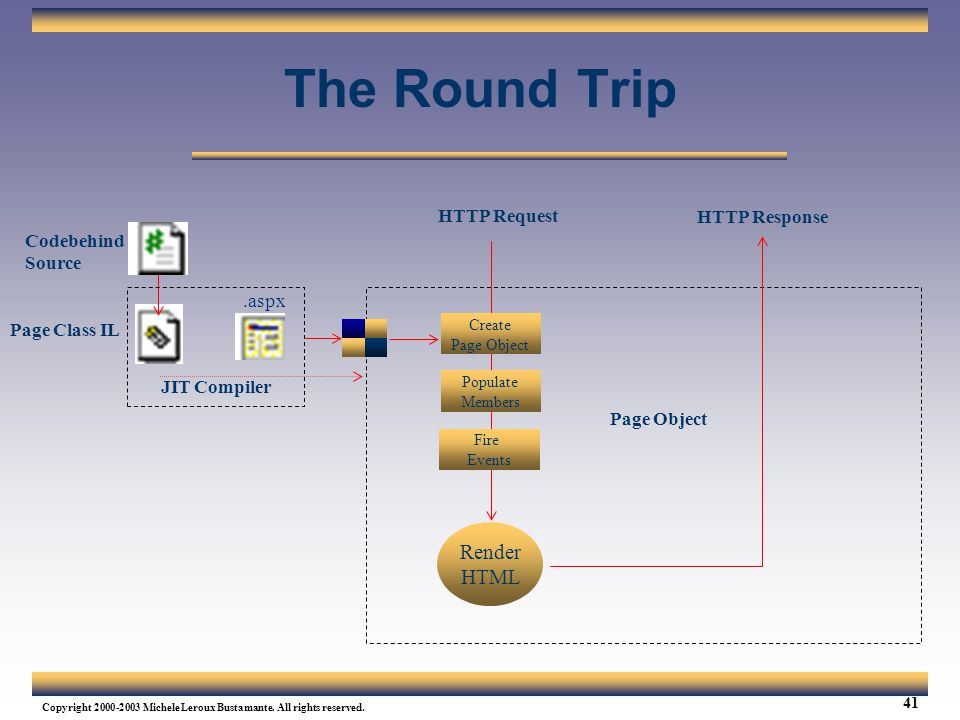 The Round Trip Render HTML HTTP Request HTTP Response Codebehind