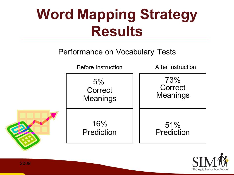 Word Mapping Strategy Results
