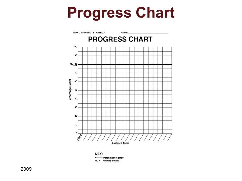 Progress Chart 2009