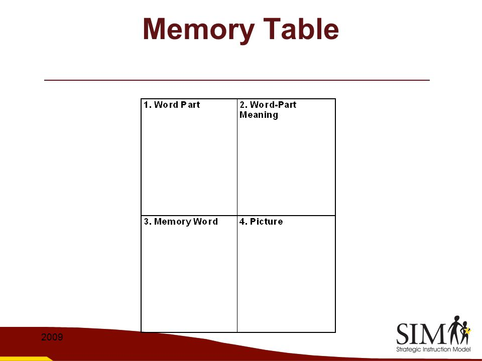 Memory Table 2009
