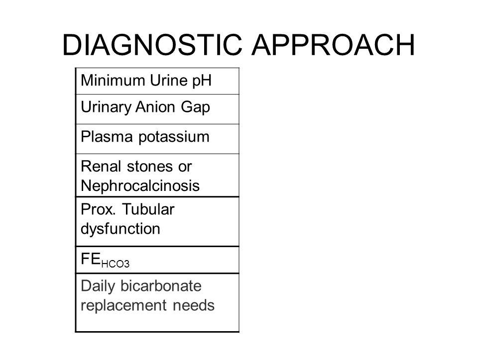 DIAGNOSTIC APPROACH Minimum Urine pH Urinary Anion Gap