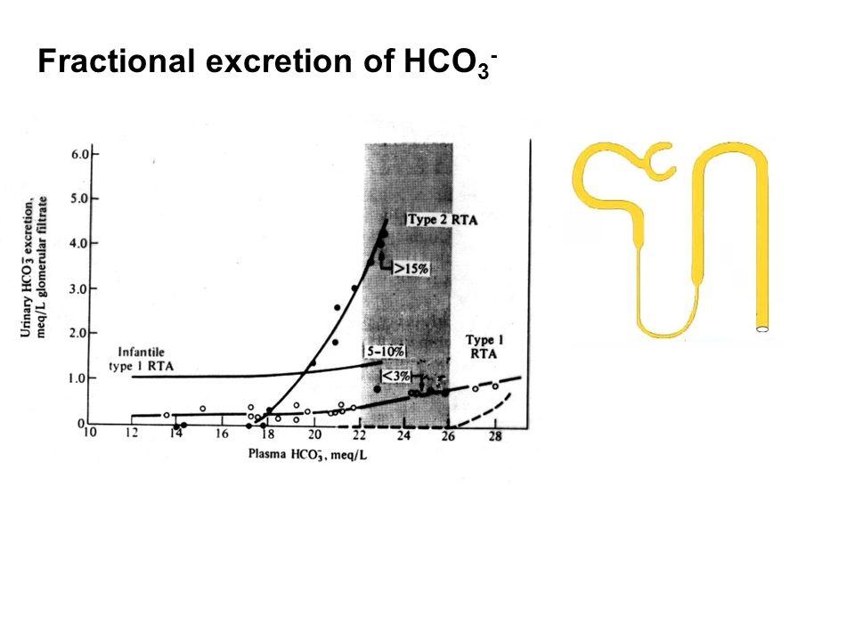 Fractional excretion of HCO3-
