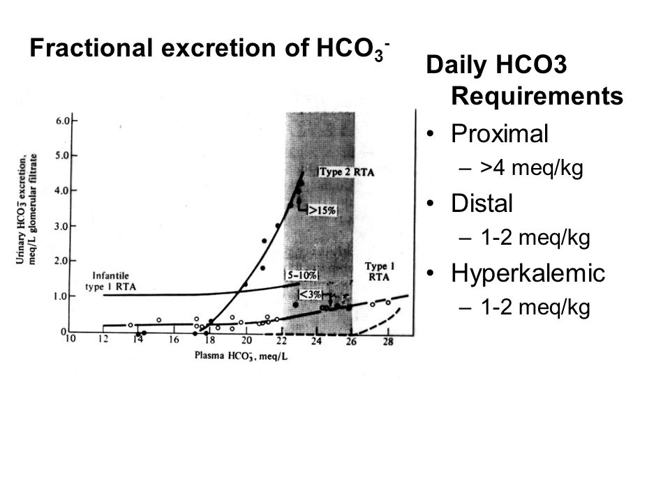 Fractional excretion of HCO3- Daily HCO3 Requirements Proximal Distal