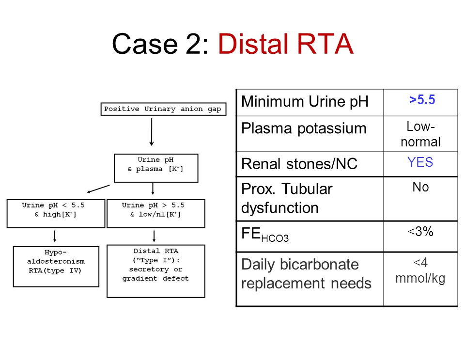 Case 2: Distal RTA Minimum Urine pH Plasma potassium Renal stones/NC