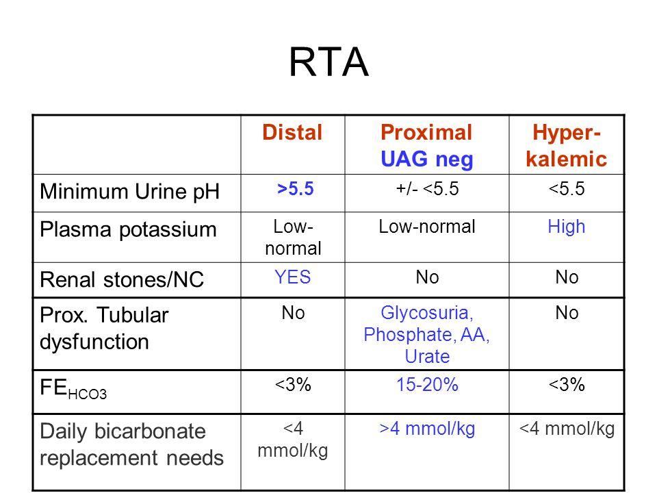 Glycosuria, Phosphate, AA, Urate