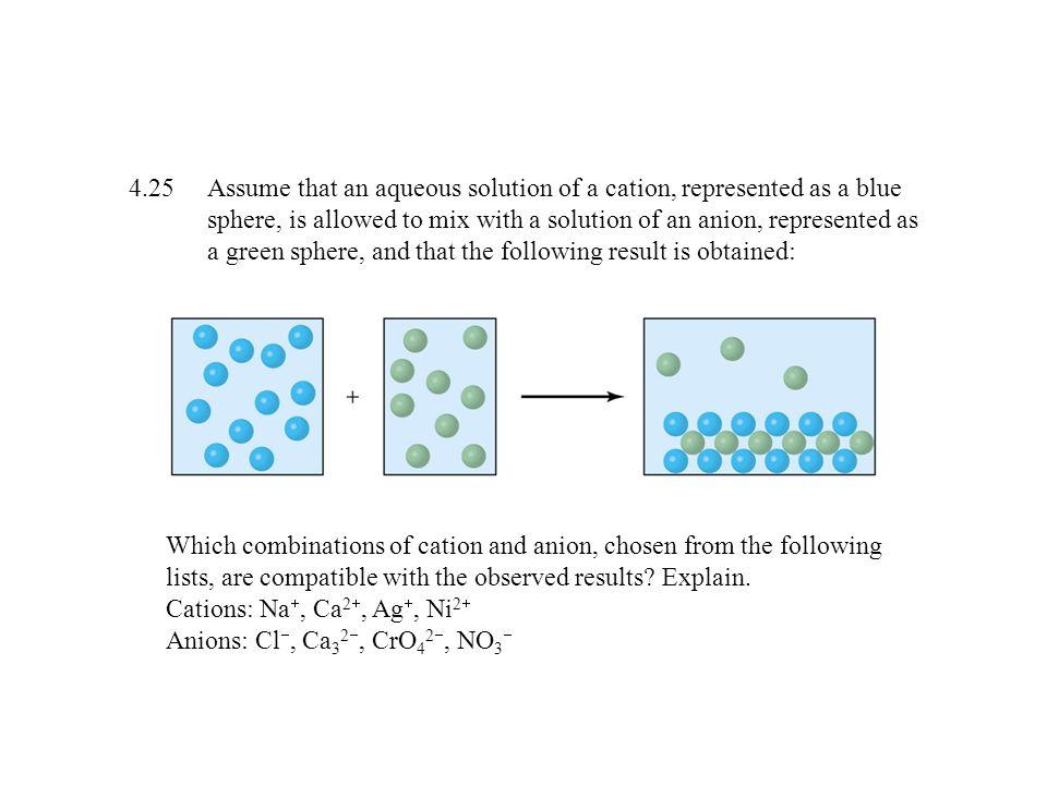Assume that an aqueous solution of a cation, represented as a blue sphere, is allowed to mix with a solution of an anion, represented as a green sphere, and that the following result is obtained: