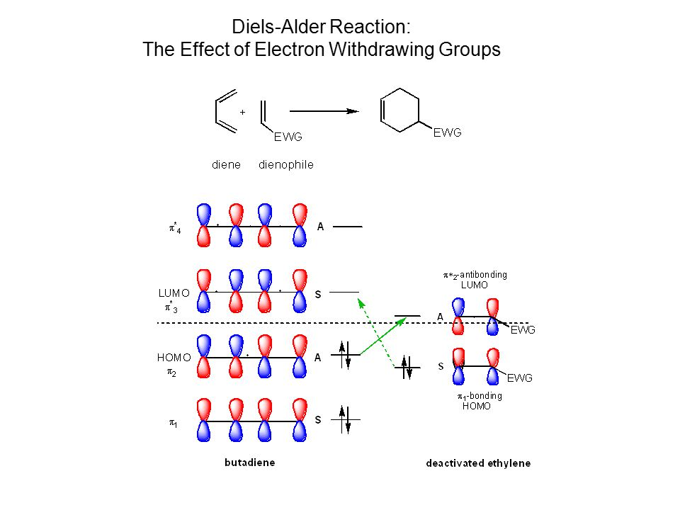 Diels-Alder Reaction: The Effect of Electron Withdrawing Groups