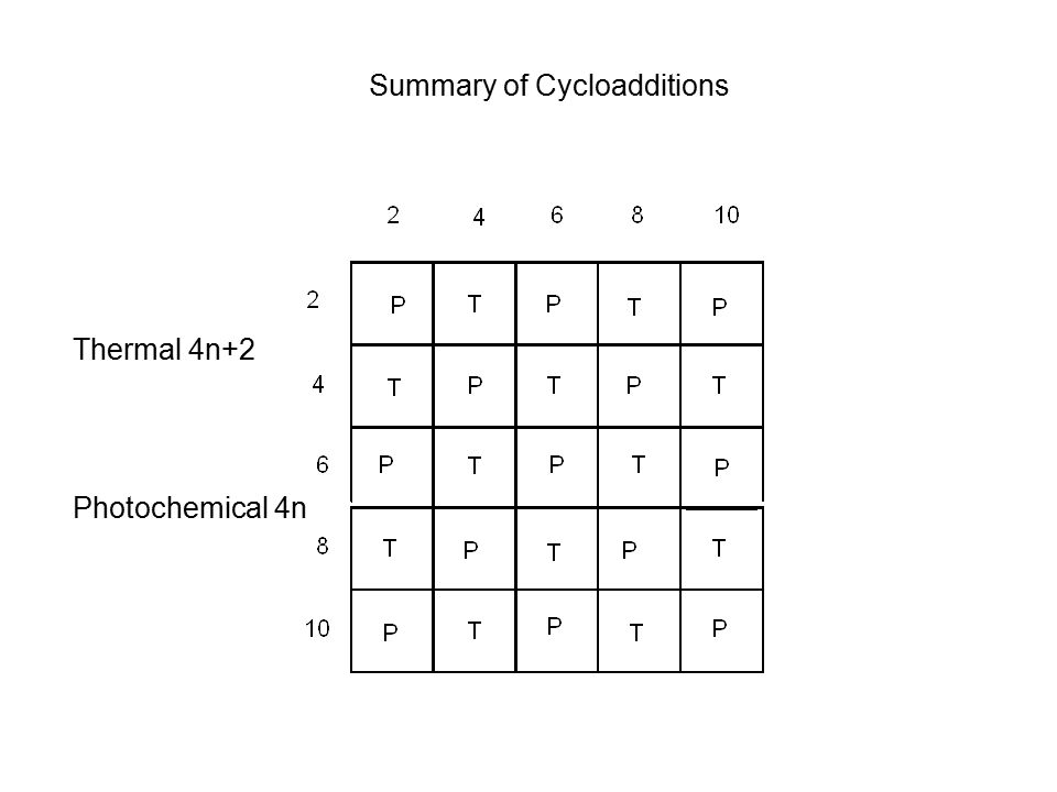 Summary of Cycloadditions