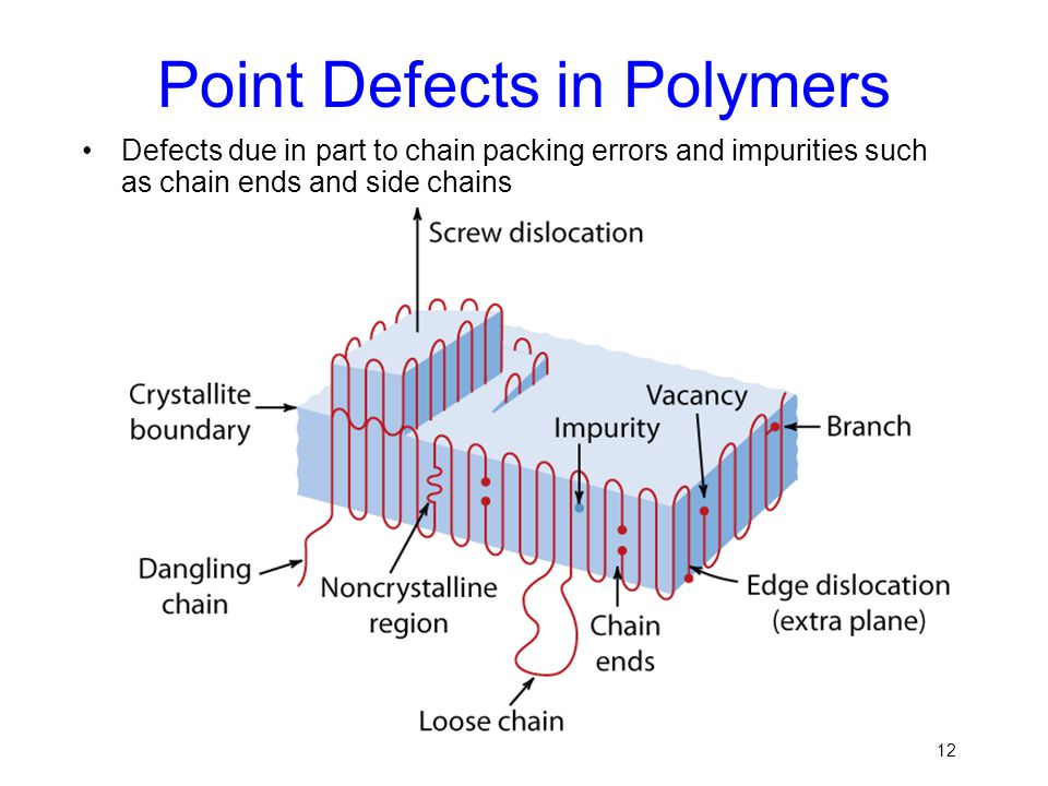 Point Defects in Polymers