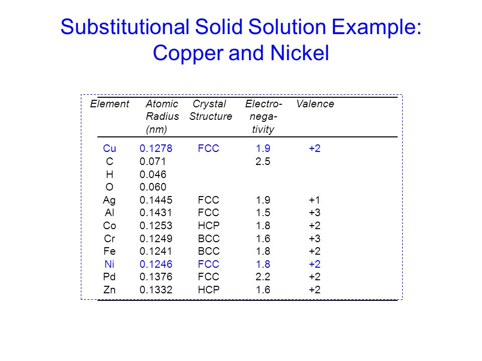 Substitutional Solid Solution Example: Copper and Nickel