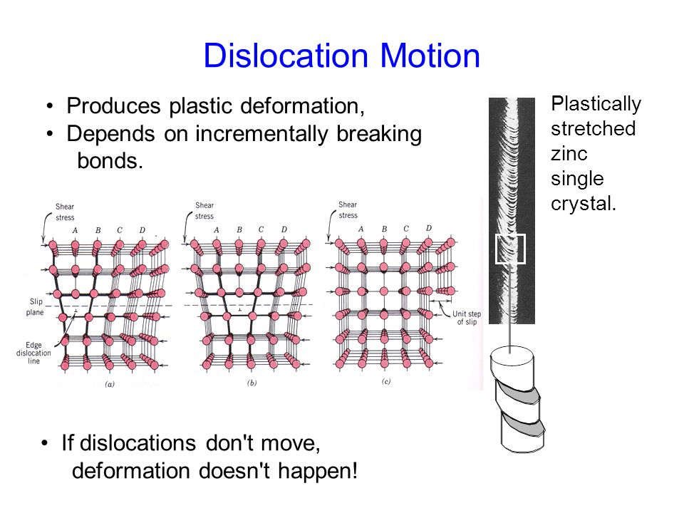 Dislocation Motion • Produces plastic deformation,