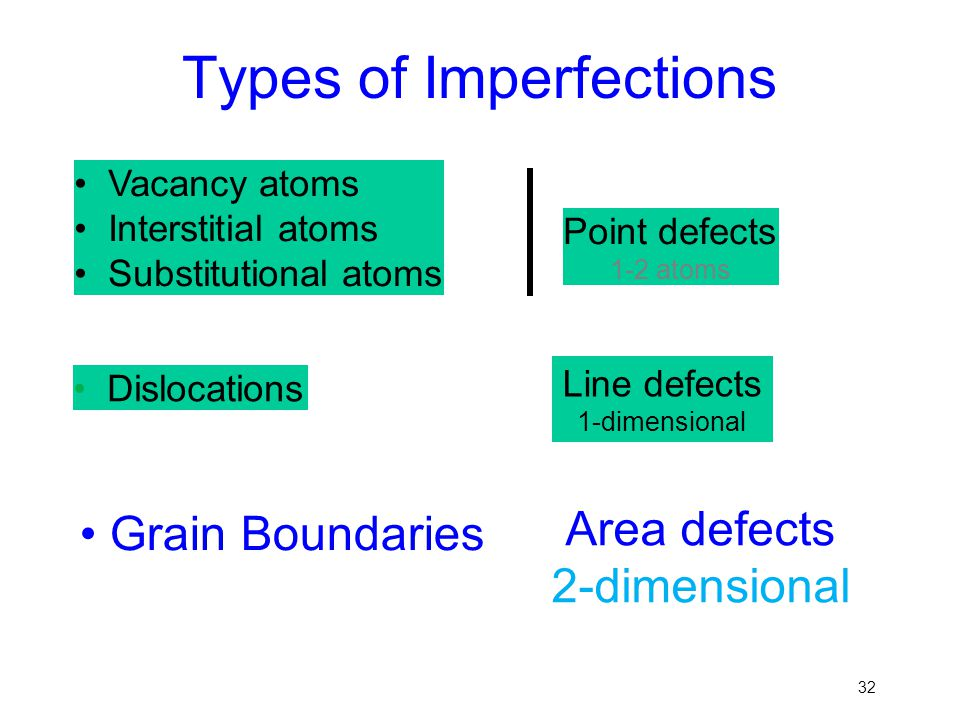 Types of Imperfections