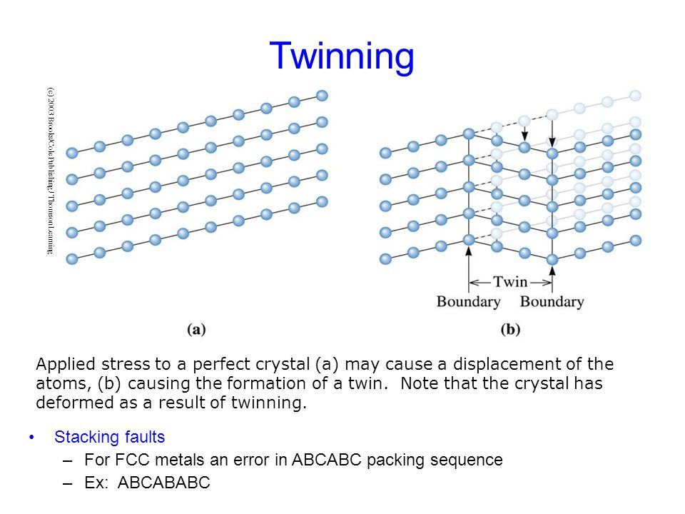 Twinning Stacking faults