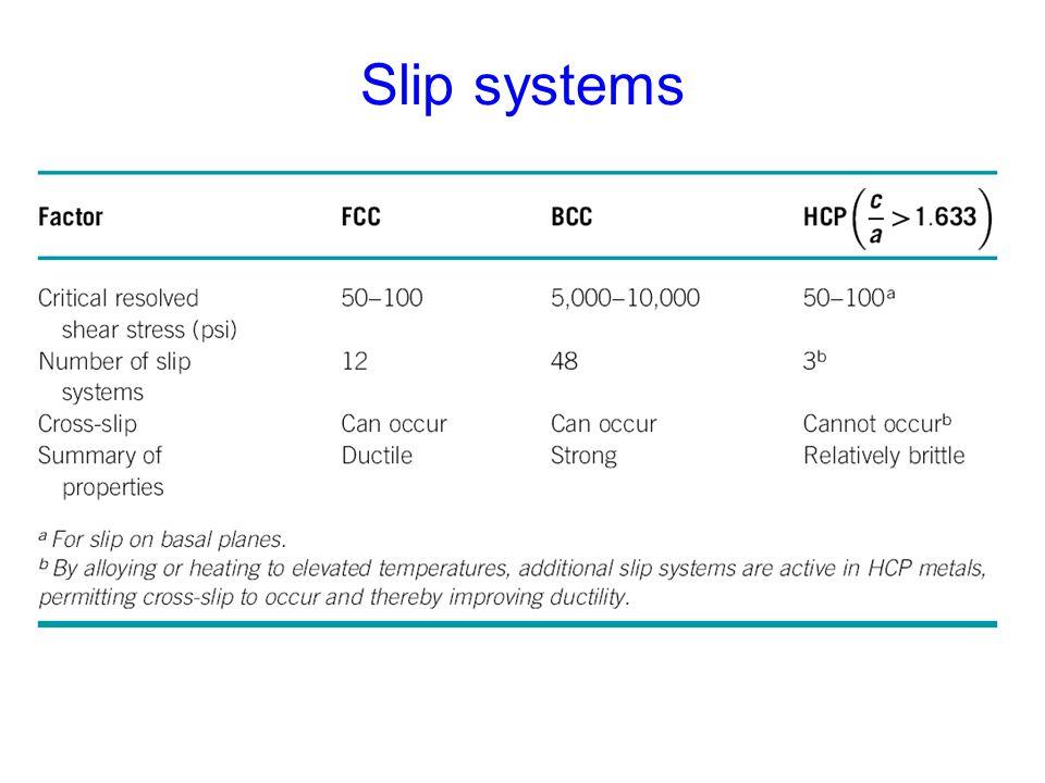 Slip systems