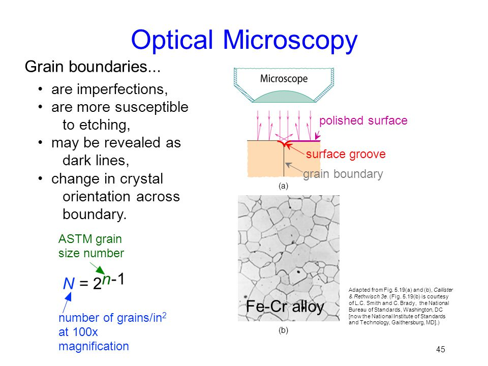 Optical Microscopy Grain boundaries... Fe-Cr alloy N = 2 n -1