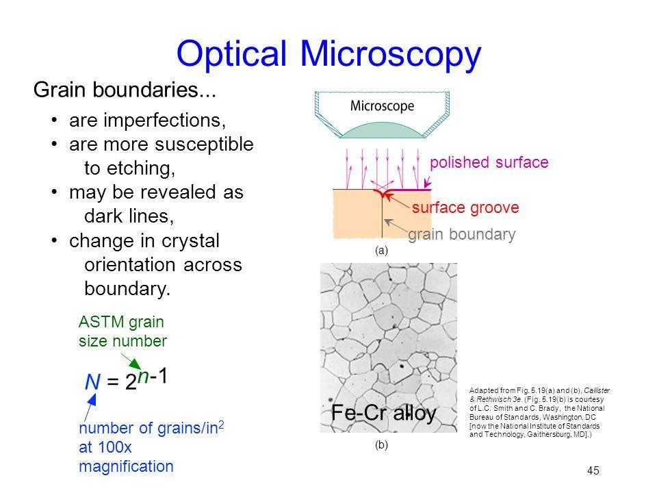 Optical Microscopy Grain boundaries... Fe-Cr alloy N = 2 n -1