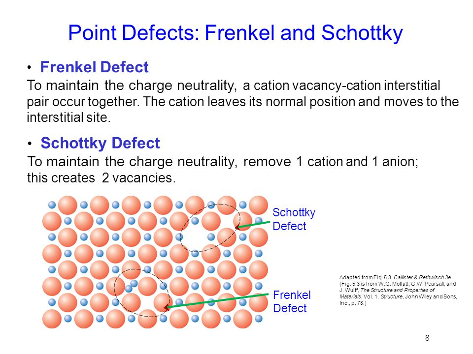 Point Defects: Frenkel and Schottky