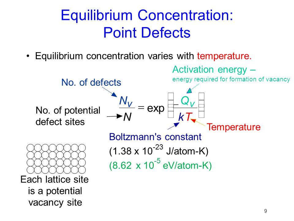Equilibrium Concentration: Point Defects