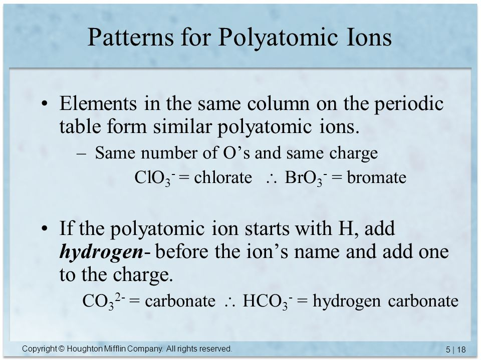Patterns for Polyatomic Ions