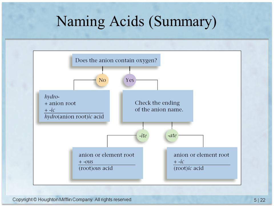 Naming Acids (Summary)