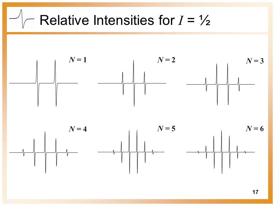 Relative Intensities for I = ½