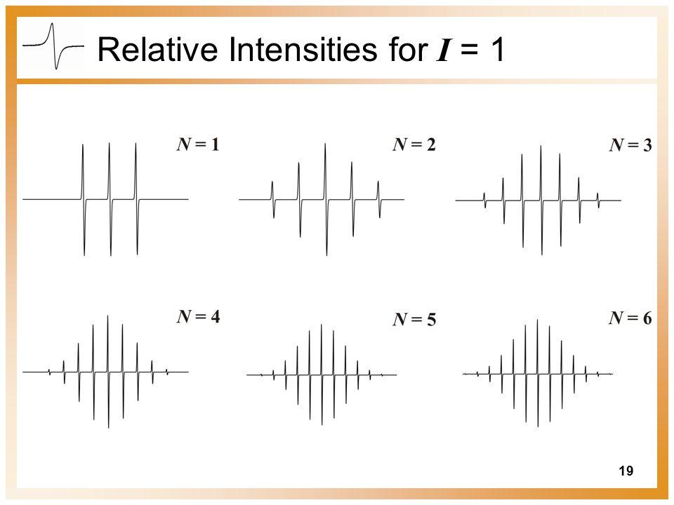 Relative Intensities for I = 1
