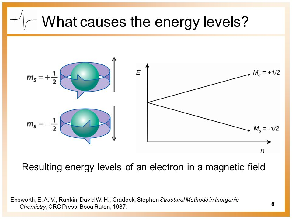 What causes the energy levels