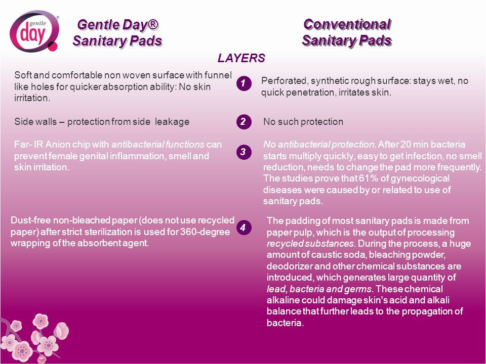 Gentle Day® Sanitary Pads