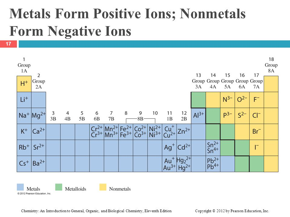Metals Form Positive Ions; Nonmetals Form Negative Ions