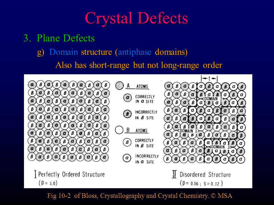 Crystal Defects 3. Plane Defects