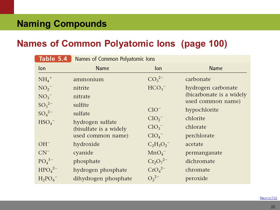 Names of Common Polyatomic Ions (page 100)