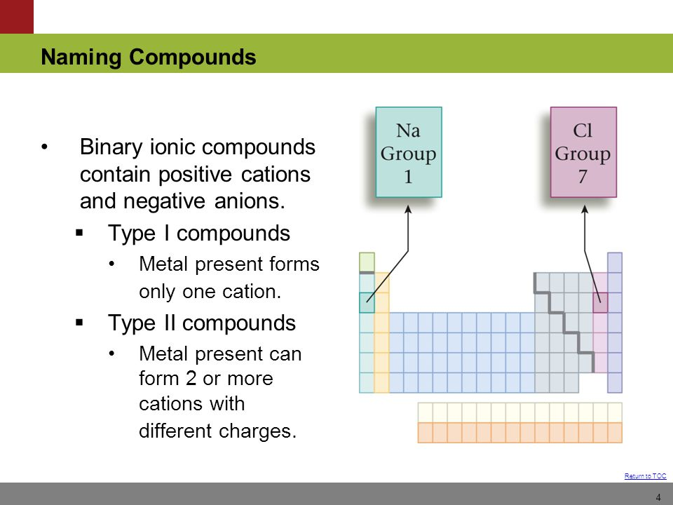 Binary ionic compounds contain positive cations and negative anions.