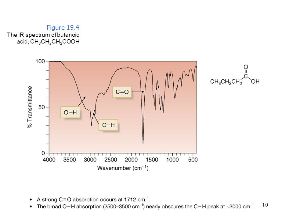 Figure 19.4 The IR spectrum of butanoic acid, CH3CH2CH2COOH