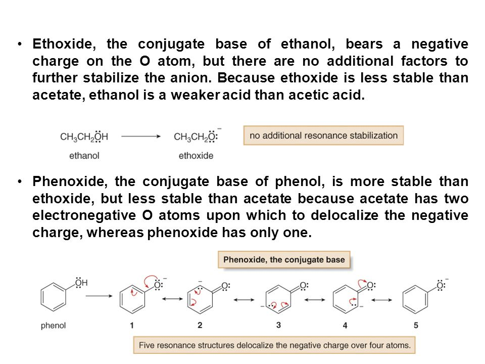 Ethoxide, the conjugate base of ethanol, bears a negative charge on the O atom, but there are no additional factors to further stabilize the anion. Because ethoxide is less stable than acetate, ethanol is a weaker acid than acetic acid.