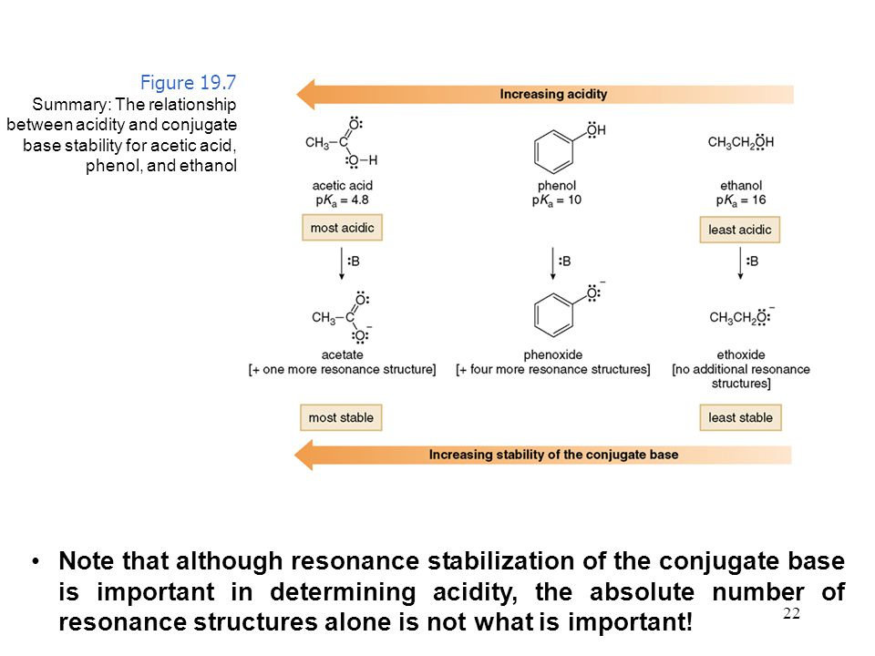 Figure 19.7 Summary: The relationship. between acidity and conjugate. base stability for acetic acid,