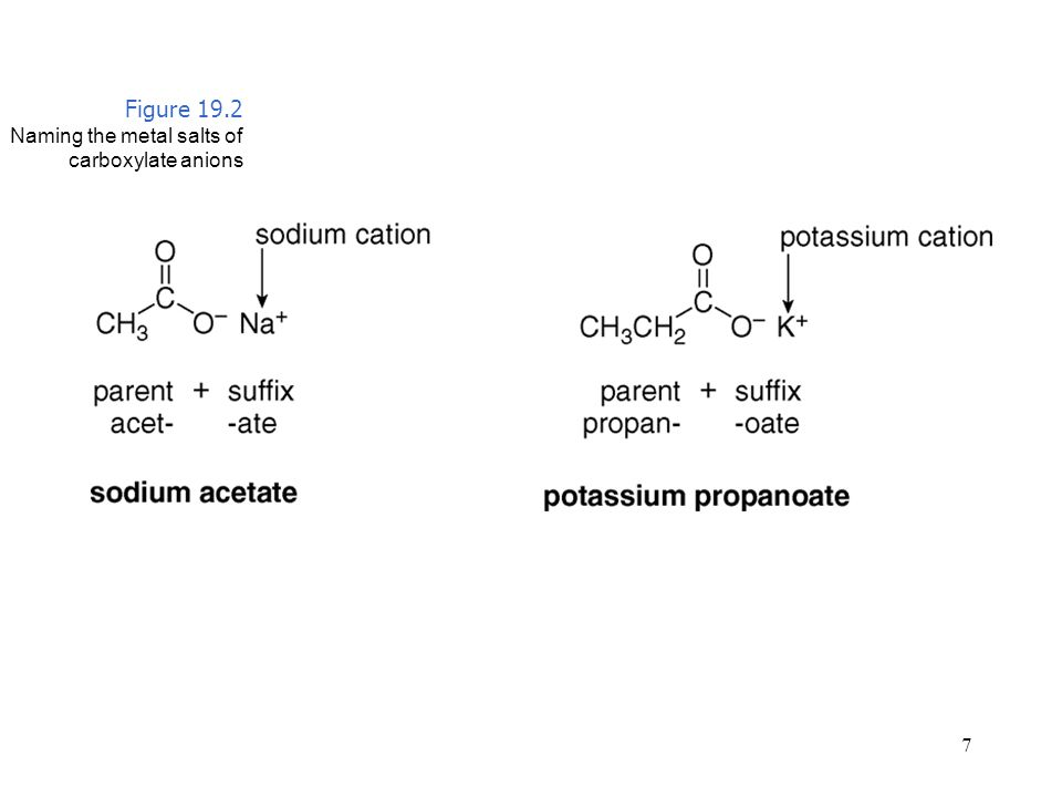 Figure 19.2 Naming the metal salts of carboxylate anions