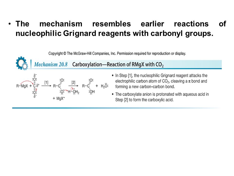 The mechanism resembles earlier reactions of nucleophilic Grignard reagents with carbonyl groups.