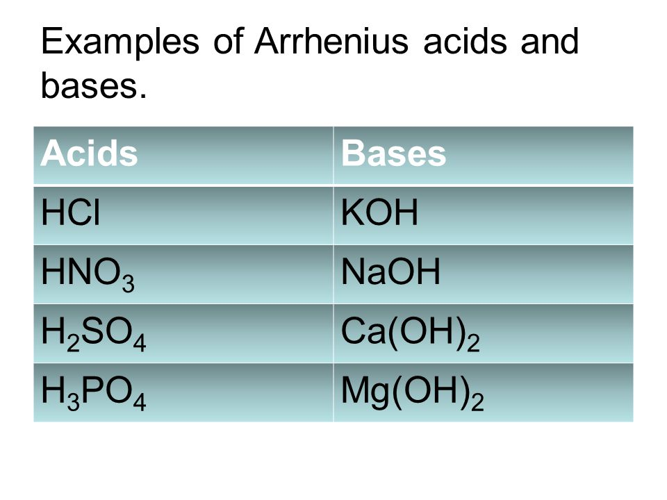Examples of Arrhenius acids and bases.