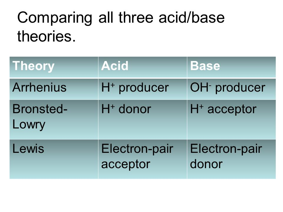 Comparing all three acid/base theories.