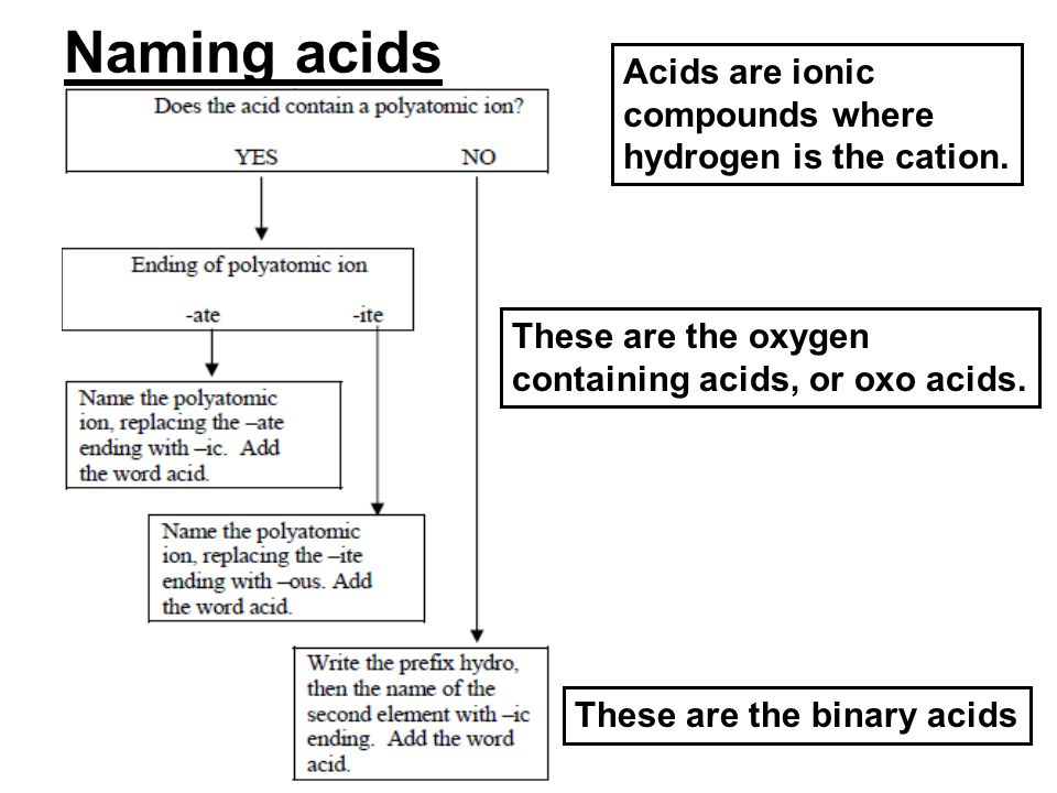 Naming acids Acids are ionic compounds where hydrogen is the cation.