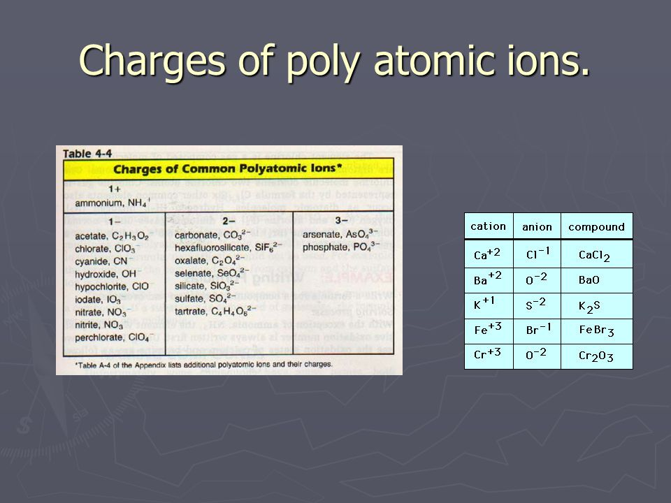 Charges of poly atomic ions.