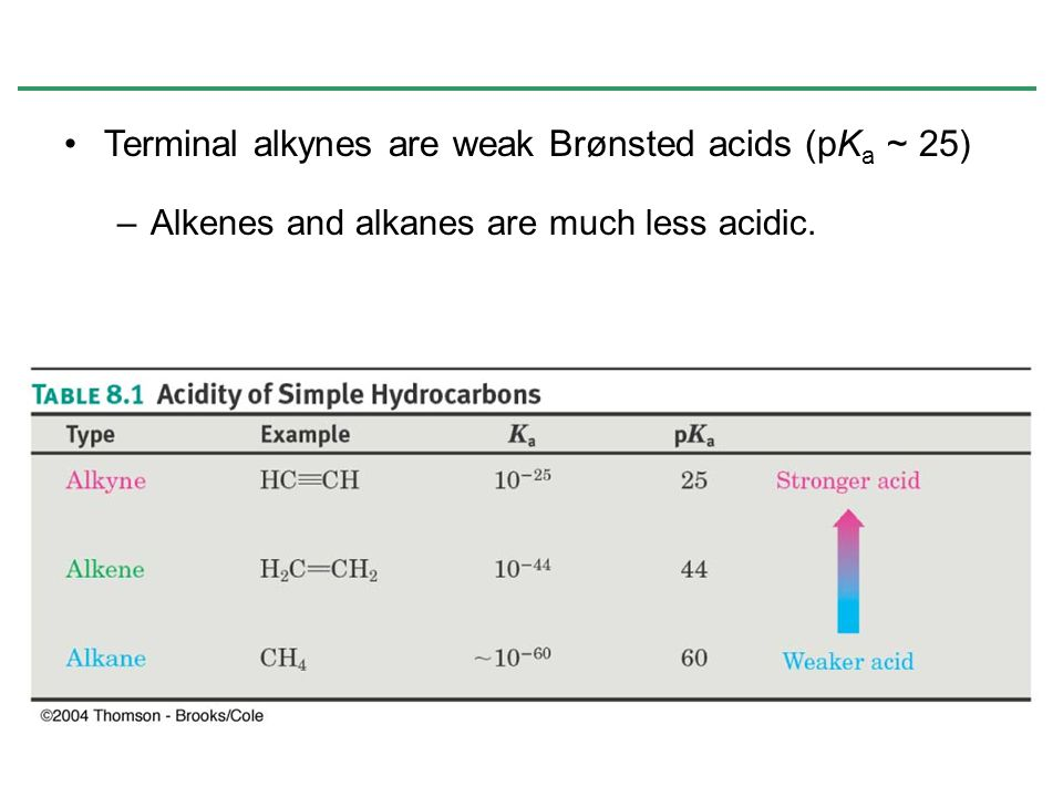 Terminal alkynes are weak Brønsted acids (pKa ~ 25)