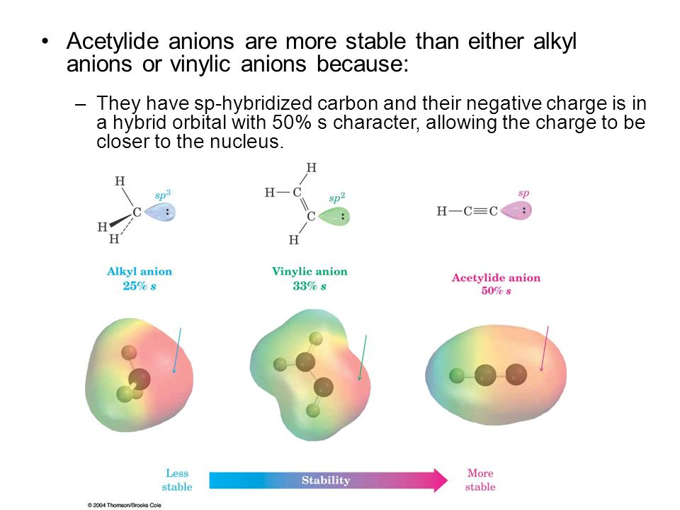 Acetylide anions are more stable than either alkyl anions or vinylic anions because: