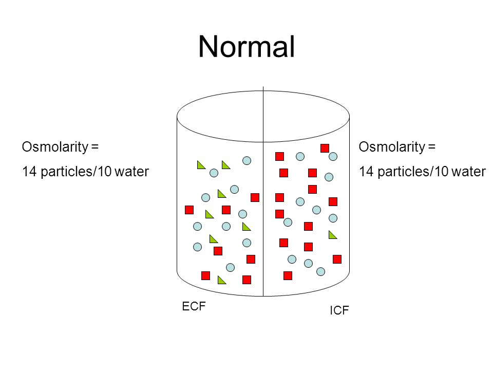 Normal Osmolarity = 14 particles/10 water Osmolarity =