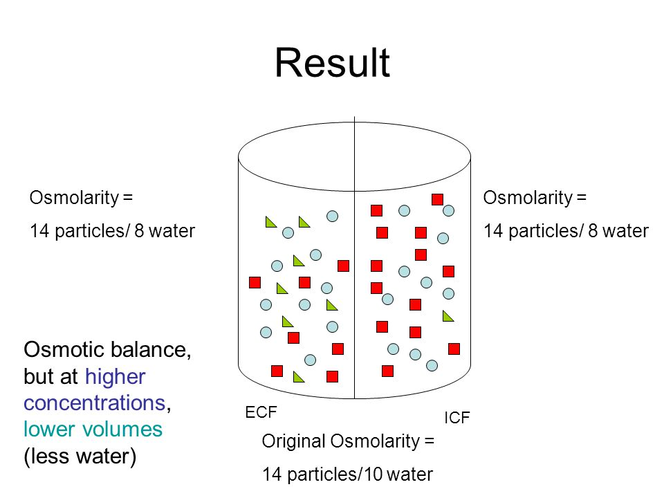 Result Osmolarity = 14 particles/ 8 water. Osmolarity = 14 particles/ 8 water.