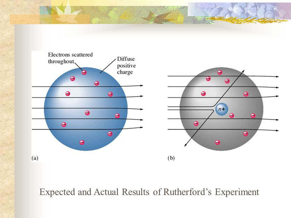 Expected and Actual Results of Rutherford's Experiment