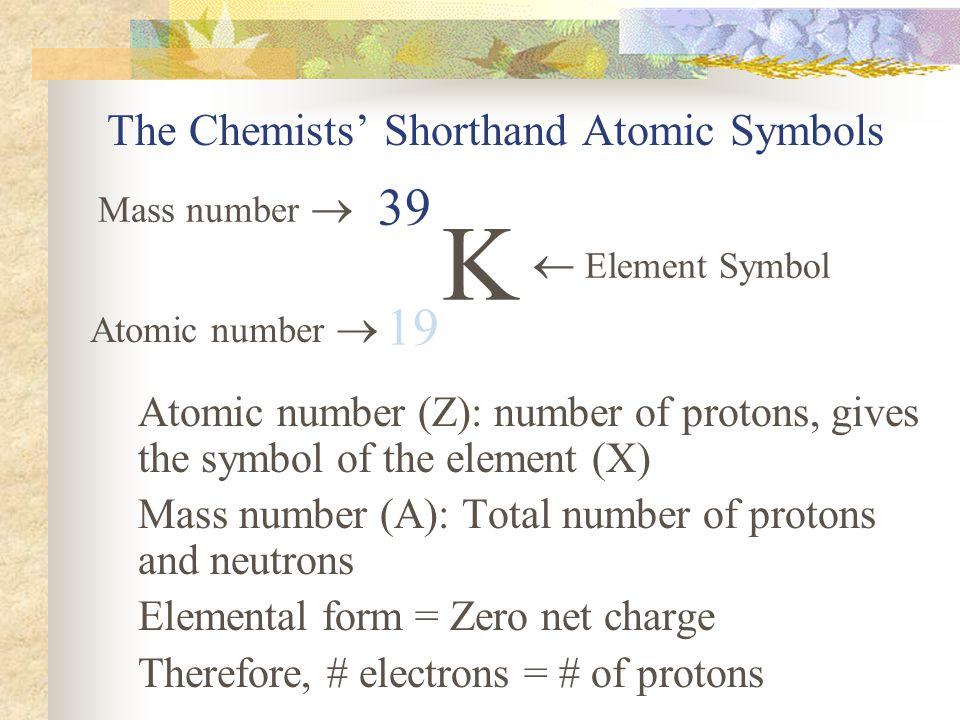 The Chemists' Shorthand Atomic Symbols