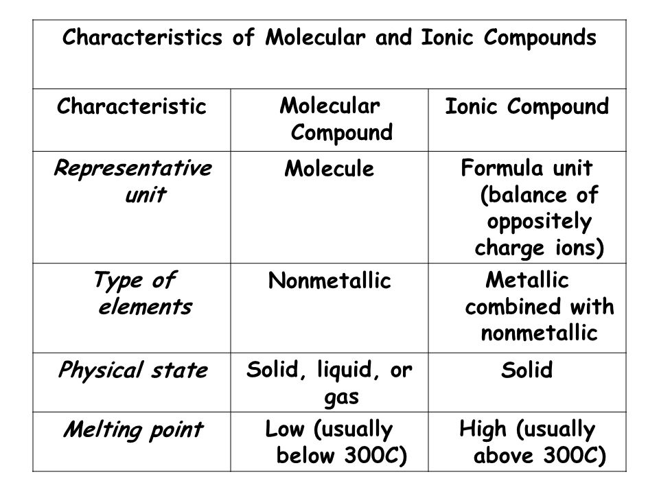 Characteristics of Molecular and Ionic Compounds