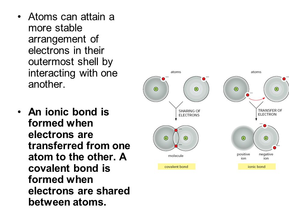 Atoms can attain a more stable arrangement of electrons in their outermost shell by interacting with one another.