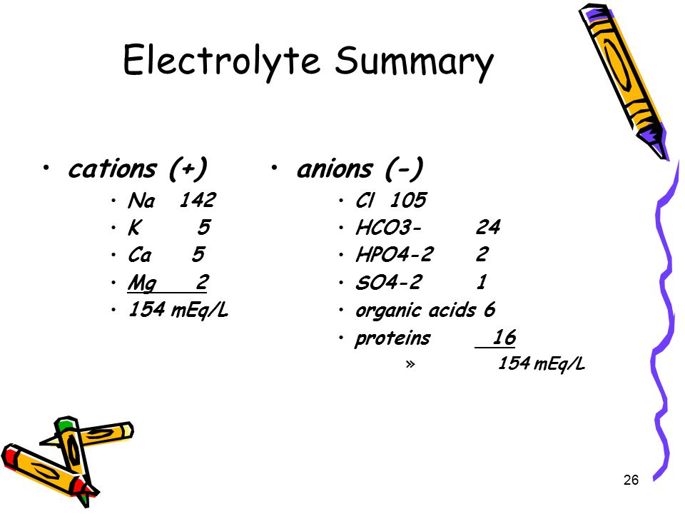 Electrolyte Summary cations (+) anions (-) Na 142 K 5 Ca 5 Mg 2